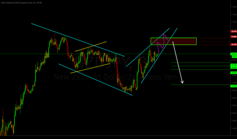 NZDJPY: Rising Wedge