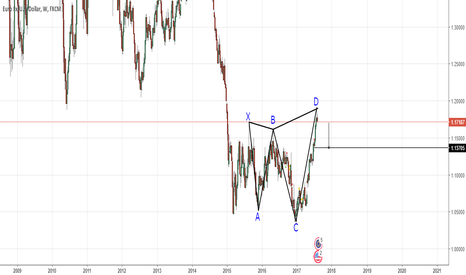 EURUSD: EURUSD W Shark Pattern Short