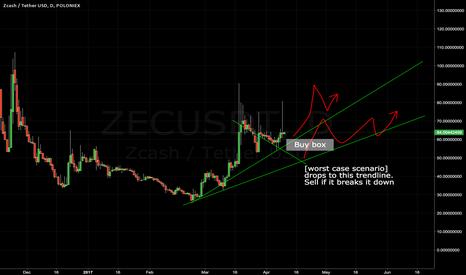 ZECUSDT: ZEC reversal. High risk
