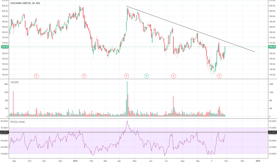 DCBBANK: RSI and breakout