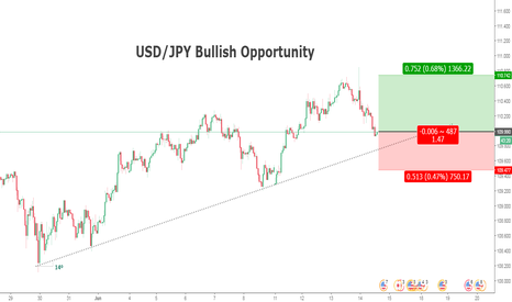USDJPY: USD/JPY Bullush Opportunity