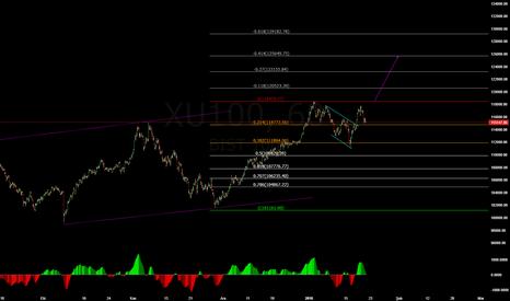 XU100: kısa vadeli hedef