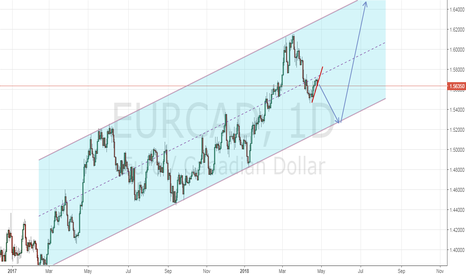 EURCAD: Channel Play on Eur/Cad Daily.