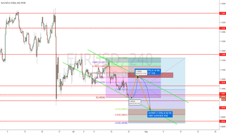 EURUSD: Rally then into a short