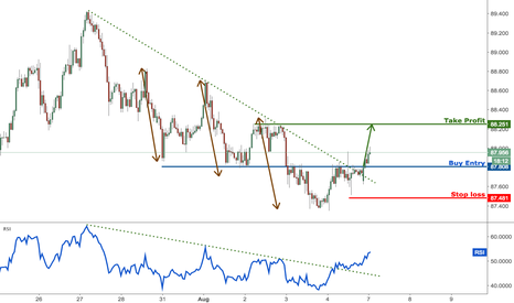 AUDJPY: AUDJPY profit target reached for the 5th time, prepare to buy