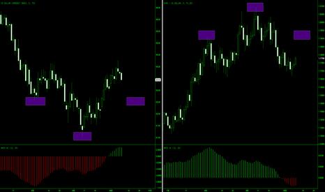 EURUSD: 本月欧洲央行利率决议之前做多欧元!