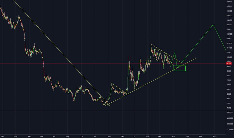 DALMIASUG: DALMIASUG : Buy coming soon.. see chart