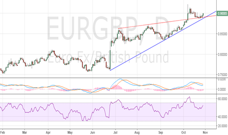 EURGBP: EUR/GBP – re-test of Oct 11 likely
