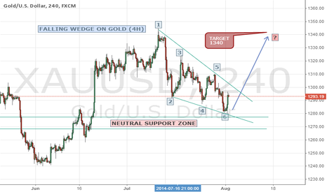 XAUUSD: Falling wedge on GOLD/USD (4H)