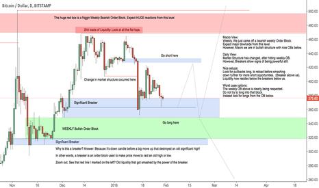 BTCUSD: ICT & Bitcoin - January Analysis