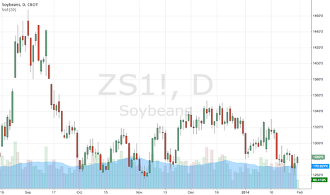 ZS1!: Soybean futures