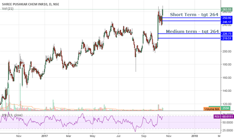 SHREEPUSHK: Shree Pushkar Chemicals - Short - Medium Term