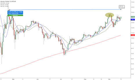 BTCUSD: Higher Low in the Daily Chart. Price is looking towards $155.00
