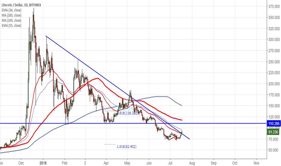 LTCUSD: LTCUSD:Trend line breakout