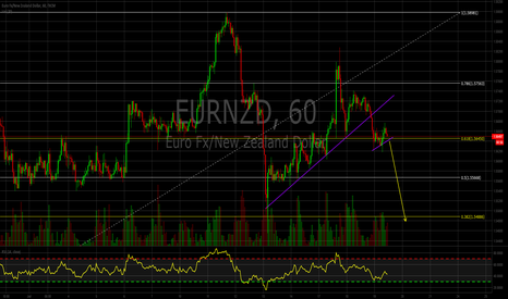 EURNZD: EURNZD downside coming