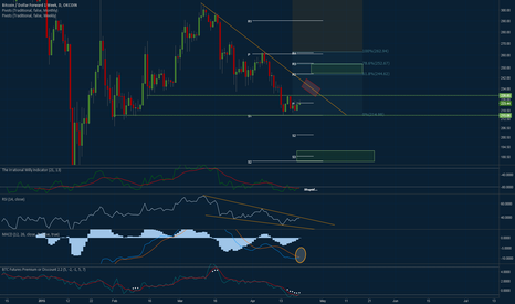 BTCUSD1W: Stupid Willy and Consolidating Market