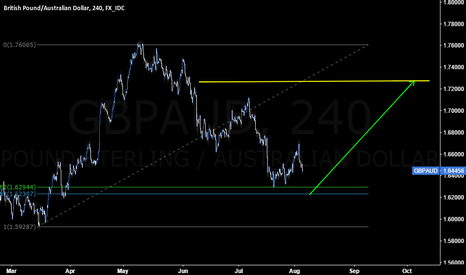 GBPAUD: Pressure is on to retest JUL low on GBPAUD