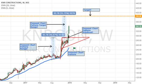 KNRCON: KNR Constructions Ltd! Pennant Chart Pattern
