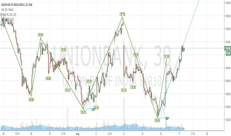 UNIONBANK: Moving Upward with Trend Angle 56.