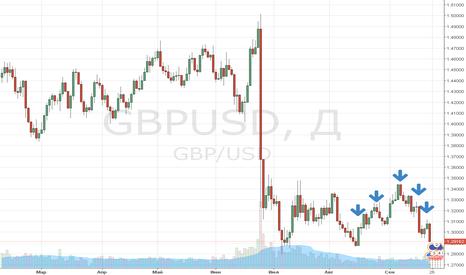 """GBPUSD: Жду начала покупок!"""" Пока идут продажи !"""