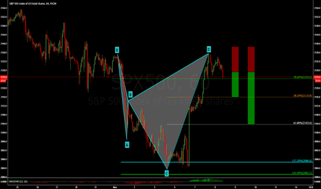 SPX500: S&P 500: GOOD BEARISH CYPHER PATTERN ON 60 MINS - AT MARKET !!!