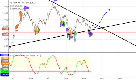 TM: Buy when outbreak down-trend top line