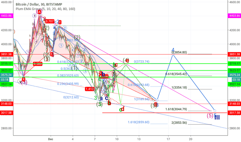 BTCUSD: Bitcoin 85% on 5 swings for this month ?