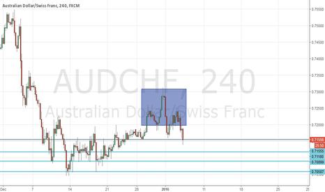 AUDCHF: audchf short