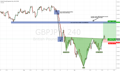 GBPJPY: Testing neckline after breakout from inverted head and shoulders