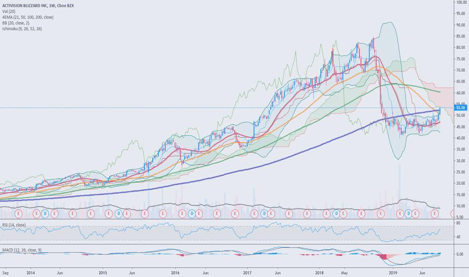 ATVI Stock Price and Chart — NASDAQ:ATVI — TradingView