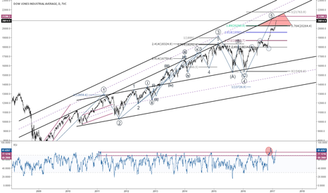 DJI: $DJIA $DJIA Long Term ElliottWave Count