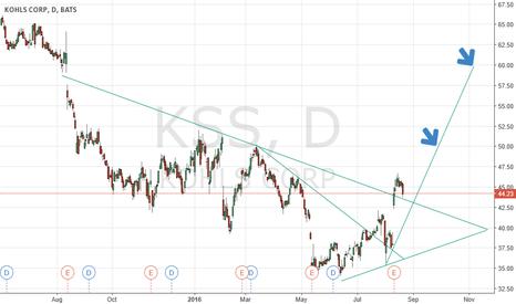 """KSS: KSS Long Term """"Trade"""""""
