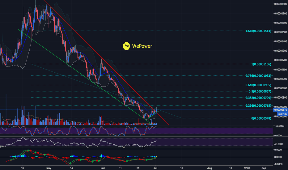 WPRBTC: WePower broke out falling wedge