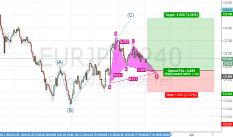 EURJPY: Potential bullish gartley