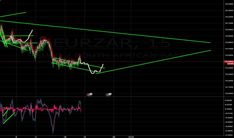 EURZAR: Trading map EURZAR
