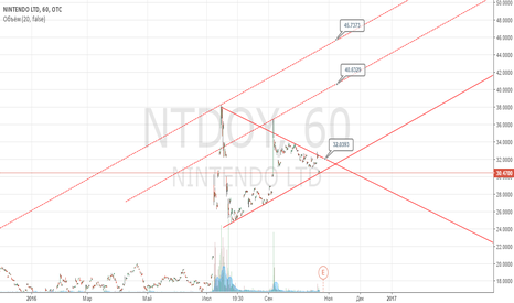 NTDOY: Нинтендо