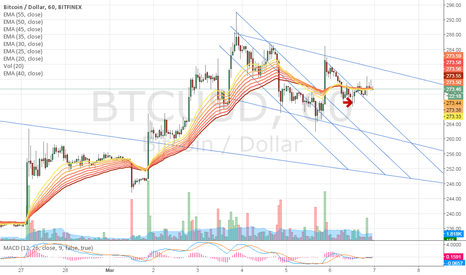 BTCUSD: She's going down!