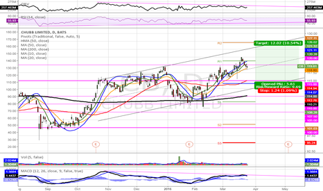 CB: $CB (D) Healthy overall. As long as it holds near 114 or near