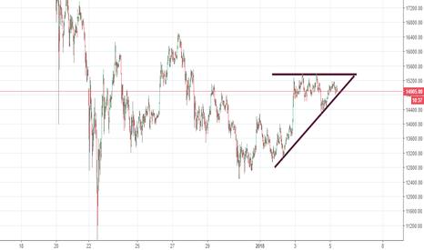 BTCUSD: Восходящий треугольник BTC