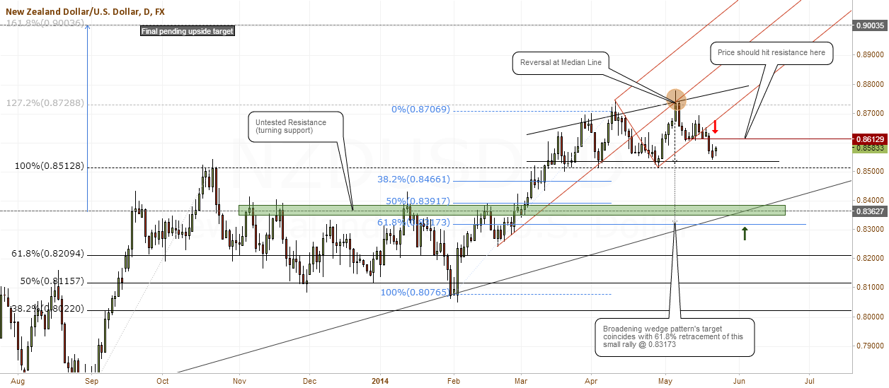 NZDUSD - Possible retracement to 0.83173