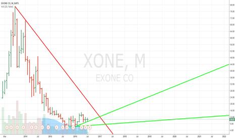 XONE: Exxon Profit and Revenue Slide Again