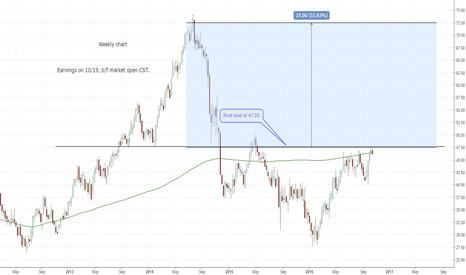 HAL: Can Halliburton clear resistance at 47.50?