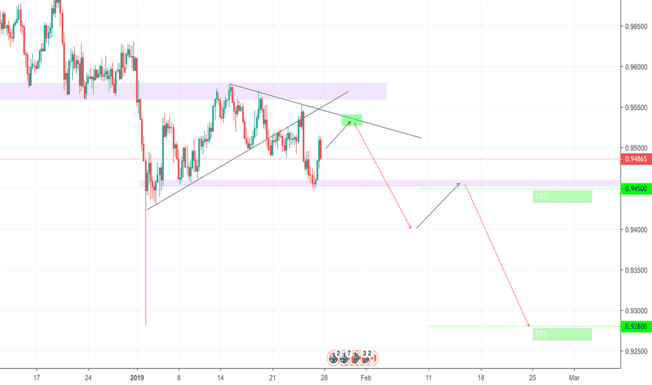 AUDCAD: Opportunity to go Short