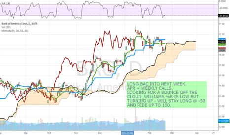 BAC: $BAC long BAC, take a look at the chart.