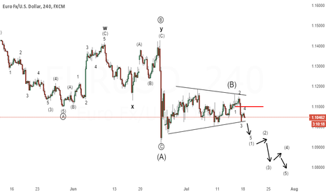EURUSD: EUR/USD -  Triangle likely complete