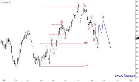 CC1!: Cocoa : Trend May Be Facing A Correction