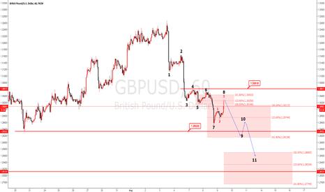 GBPUSD: GBPUSD Elliot wave analysis