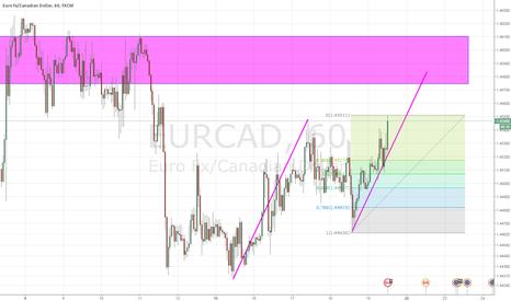 EURCAD: EURCAD potential abcd completion
