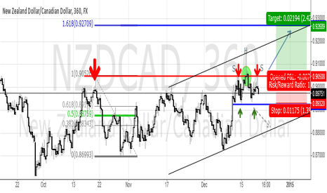 NZDCAD: NZD/CAD might resume old up-trend