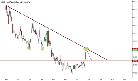 GBPNZD: GBPNZD 2000 PIPS coming....
